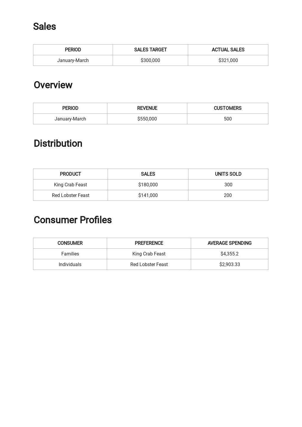 Restaurant Monthly Sales Report Template 2.jpe