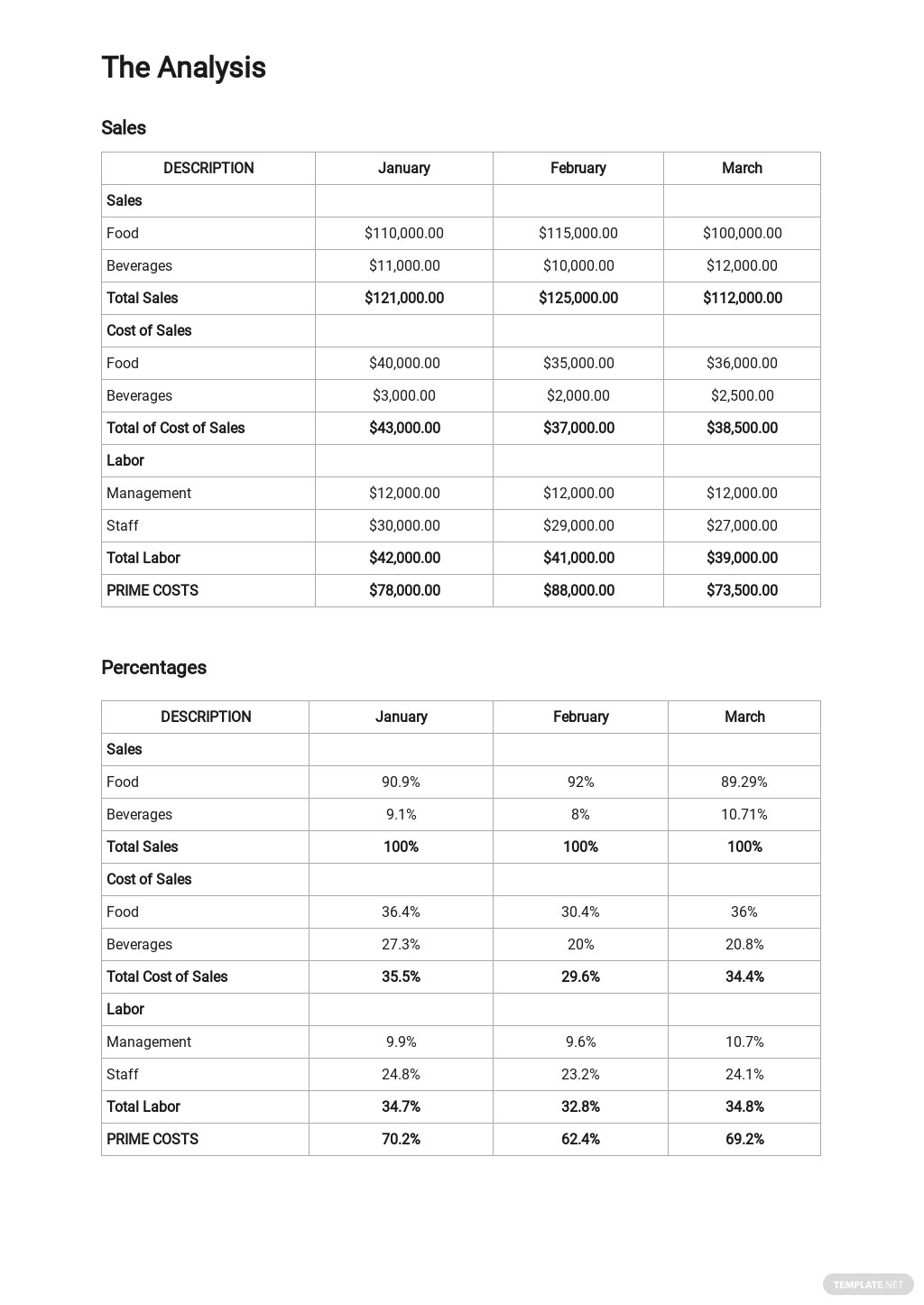 Restaurant P&L Trend Analysis   Monthly Template 2.jpe