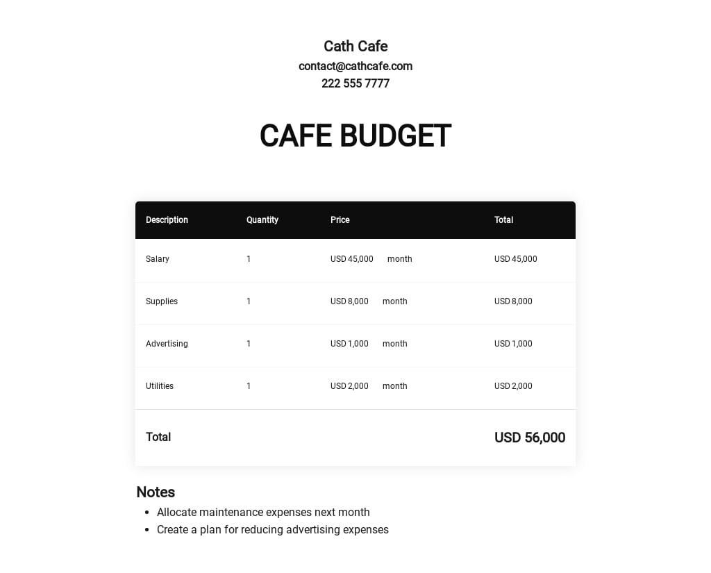 Cafe Budget Template