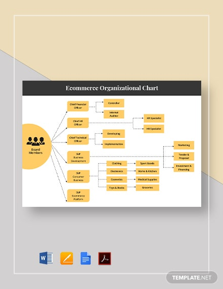 Ecommerce Organizational Chart Template