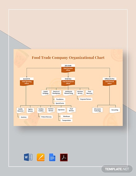 Food Trade Company Organizational Chart