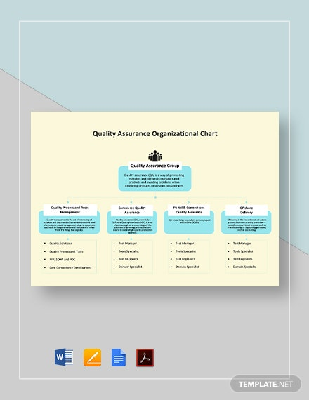 Quality Assurance Organizational Chart Template