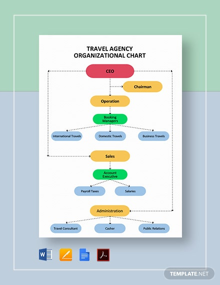 Travel Agency Organizational Chart Template