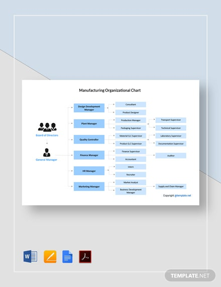 Free Manufacturing Organizational Chart Template