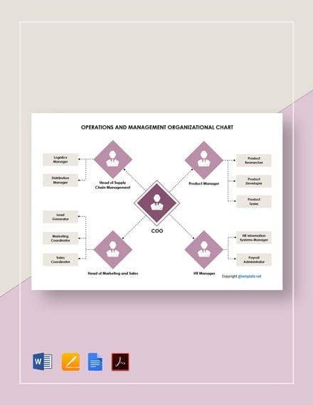 Operations and Management Organizational Chart