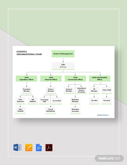Free Logistics Organizational Chart Template