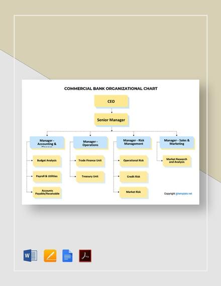 Commercial Bank Organizational Chart