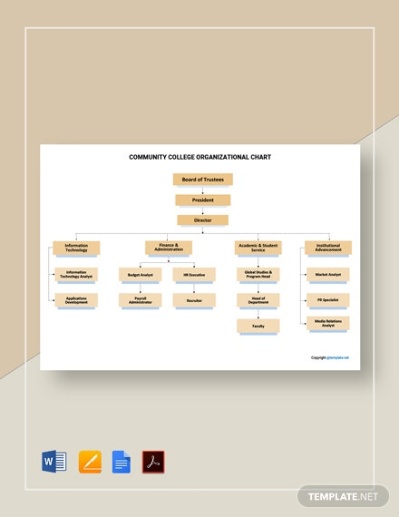 Free Community College Organizational Chart Template