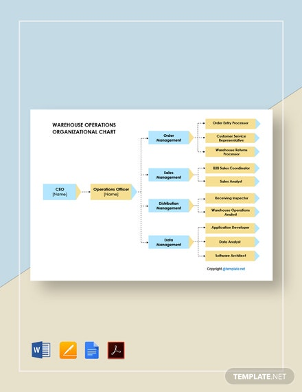 Warehouse Operations Organizational Chart
