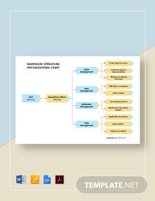 Free Warehouse Operations Organizational Chart Template