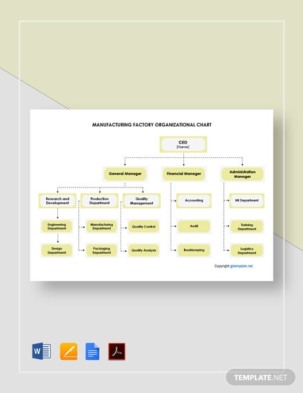 Free Manufacturing Factory Organizational Chart Template