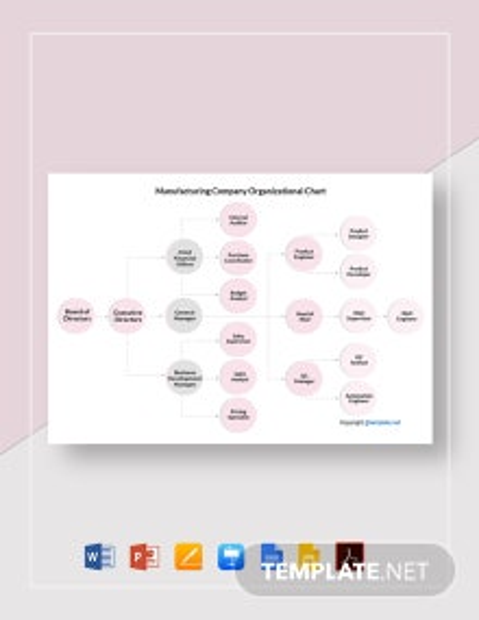 Manufacturing Company Organizational Chart Template