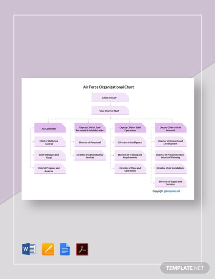 Air Force Organizational Chart Template