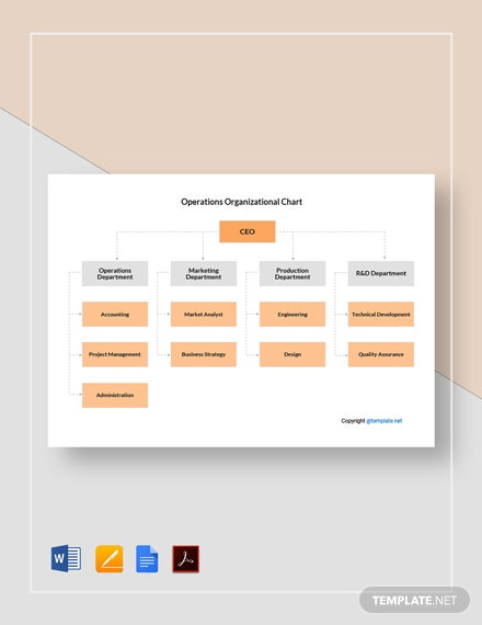 Free Sample Operations Organizational Chart Template