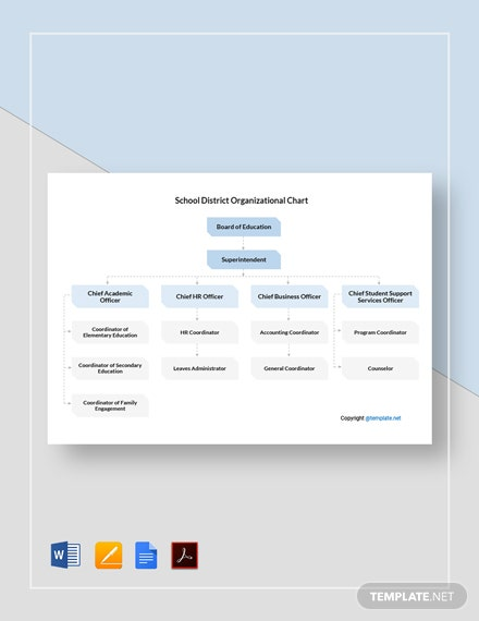 Free School District Organizational Chart Template