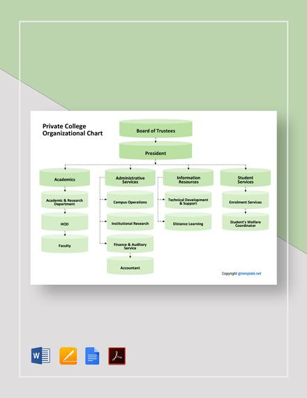 Free Private College Organizational Chart Template