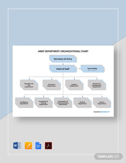 Army Department Organizational Chart Template