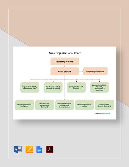 Free Army Organizational Chart Template