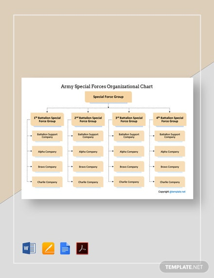 Free Army Special Forces Organizational Chart Template