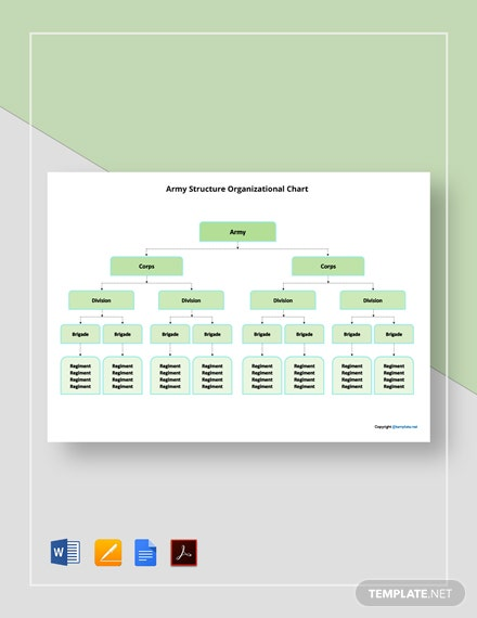 Free Army Structure Organizational Chart Template