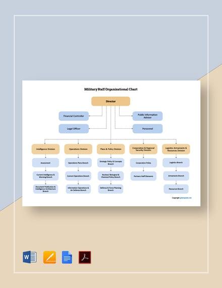 Free Military Staff Organizational Chart Template