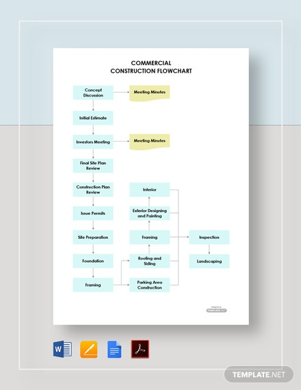 Commercial Construction Flowchart Template