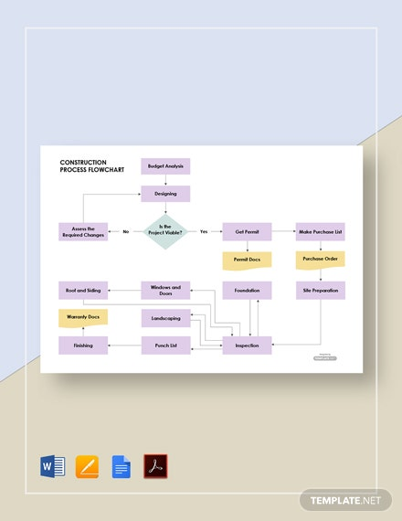 Construction Process Flowchart Template