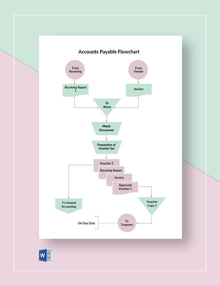 Accounts Payable Flowchart Template