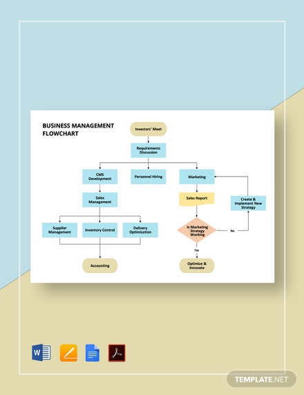 Business Management Flowchart Template