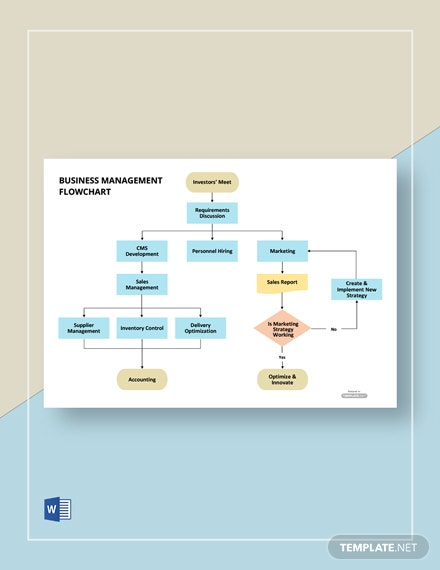 Business Management Flowchart Template
