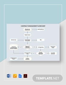 Contract Management Flowchart Template
