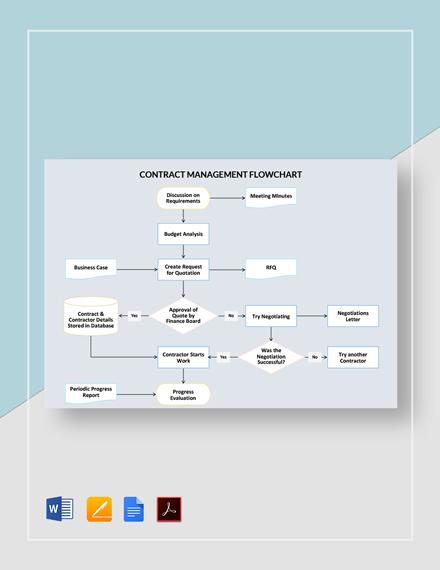 Contract Management Flowchart Template
