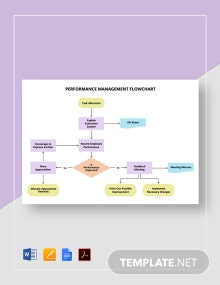 Performance Management Flowchart Template