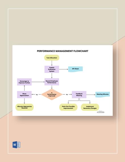 Performance Management Flowchart Template