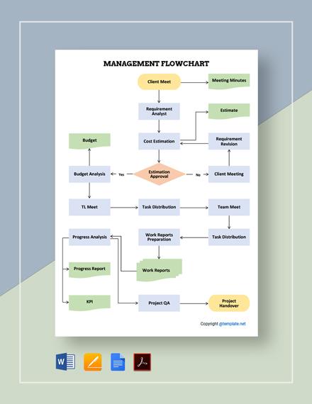 Free Sample Management Flowchart Template