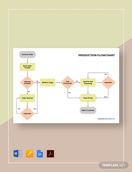Printable Production Flowchart Template