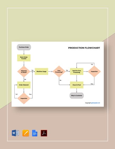 Free Printable Production Flowchart Template