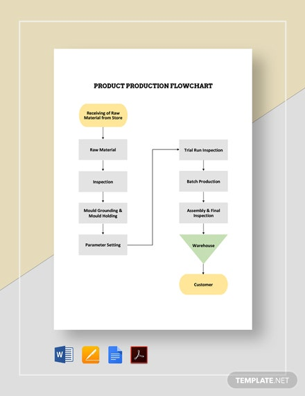 Product Production Flowchart Template