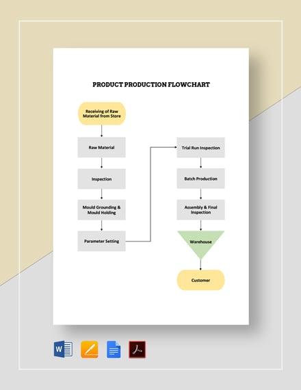 Product Production Flowchart