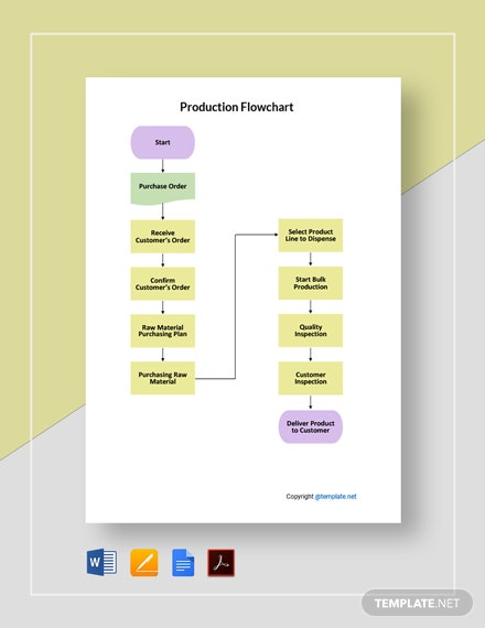 Free Simple Production Flowchart Template