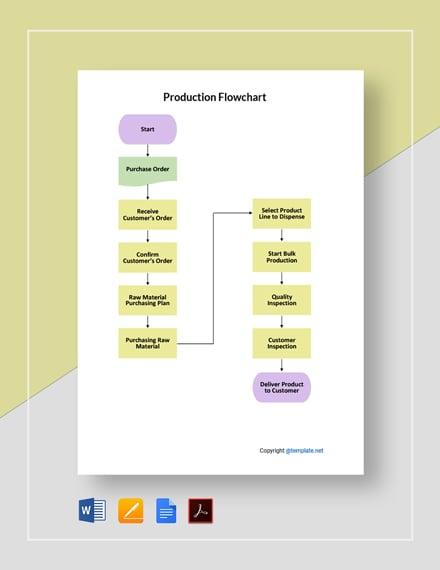 Simple Production Flowchart