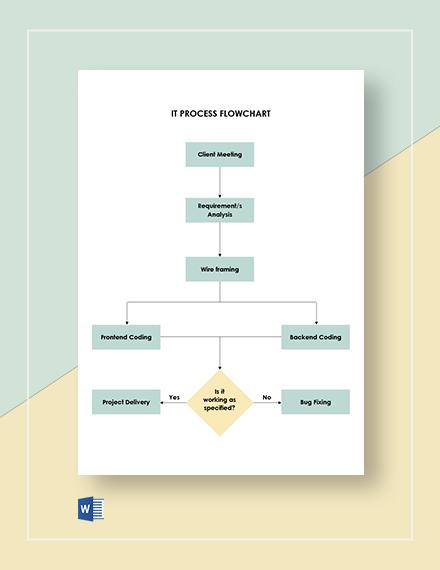 IT Process Flowchart Template