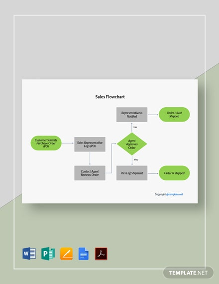 Printable Sales Flowchart Template