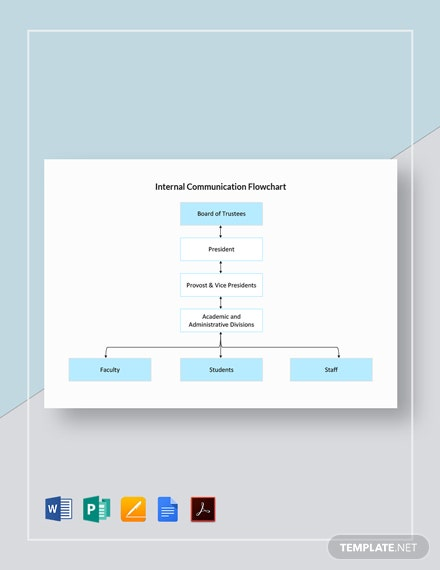 Internal Communication Flowchart Template