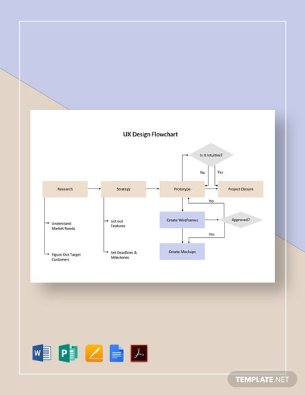 UX Design Flowchart Template