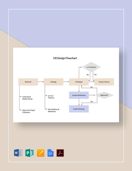 UX Design Flowchart Template