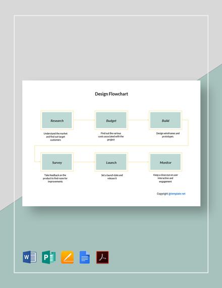 Sample Design Flowchart Template