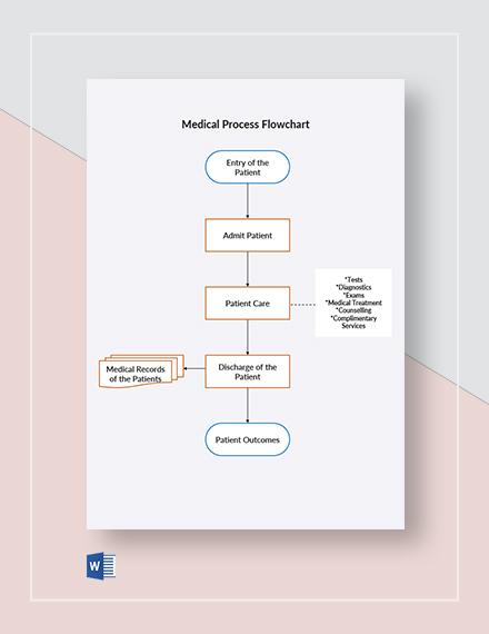 Medical Process Flowchart Template
