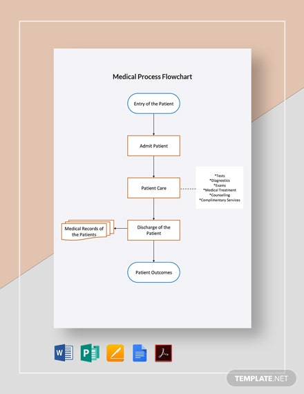 Medical Process Flowchart