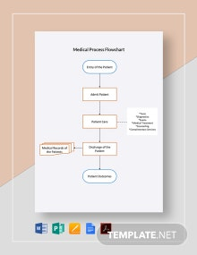 Medical Process Flowchart Template